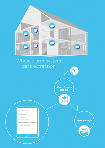 Whole alarm system Data Extraction